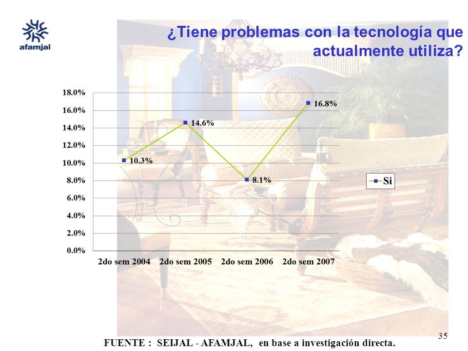 FUENTE : SEIJAL - AFAMJAL, en base a investigación directa. 35 ¿Tiene problemas con la tecnología que actualmente utiliza?