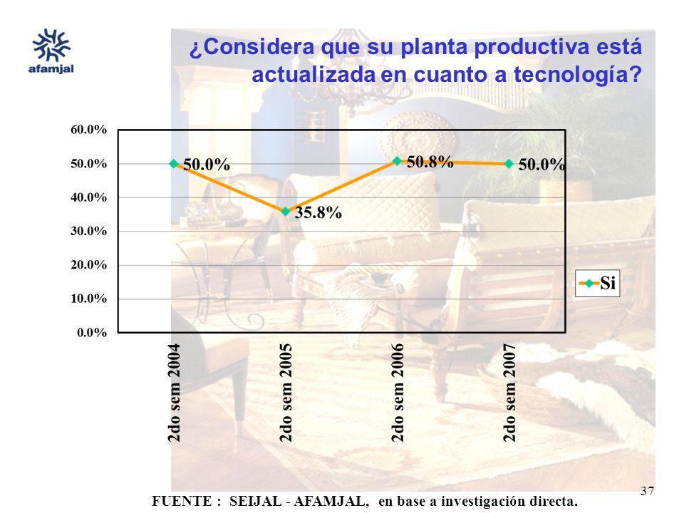 FUENTE : SEIJAL - AFAMJAL, en base a investigación directa. 37 ¿Considera que su planta productiva está actualizada en cuanto a tecnología?