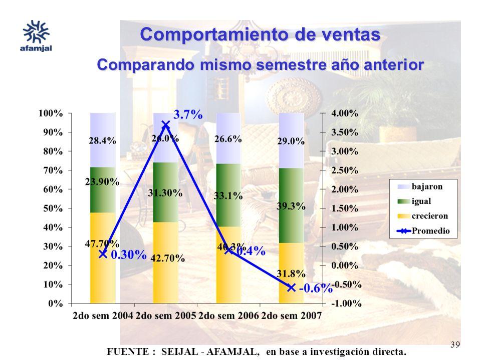 FUENTE : SEIJAL - AFAMJAL, en base a investigación directa. 39 Comportamiento de ventas Comparando mismo semestre año anterior