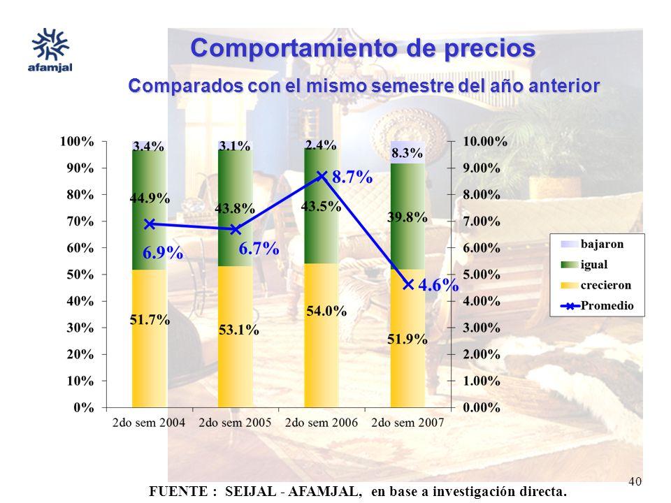 FUENTE : SEIJAL - AFAMJAL, en base a investigación directa. 40 Comportamiento de precios Comparados con el mismo semestre del año anterior