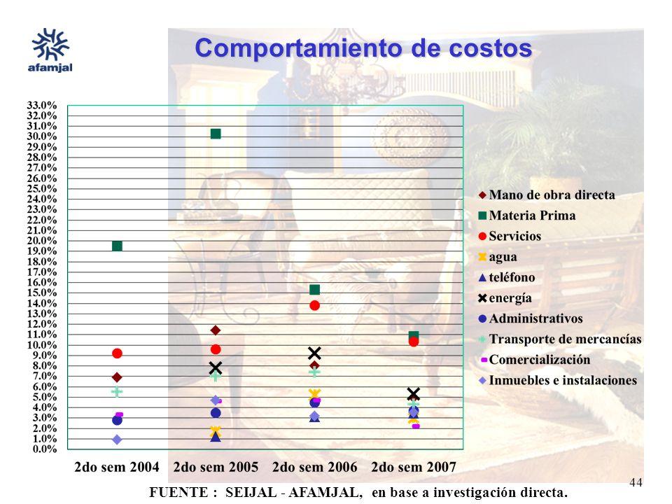 FUENTE : SEIJAL - AFAMJAL, en base a investigación directa. 44 Comportamiento de costos