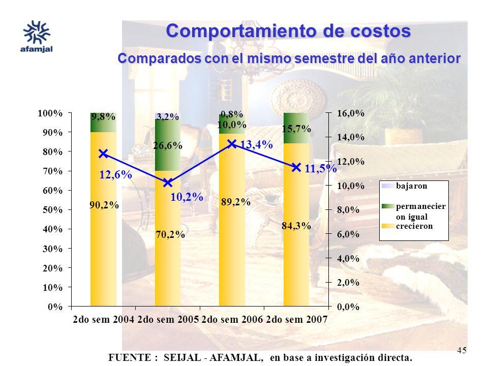 FUENTE : SEIJAL - AFAMJAL, en base a investigación directa. 45 Comportamiento de costos Comparados con el mismo semestre del año anterior