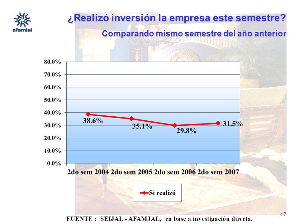 FUENTE : SEIJAL - AFAMJAL, en base a investigación directa. 47 ¿Realizó inversión la empresa este semestre? Comparando mismo semestre del año anterior