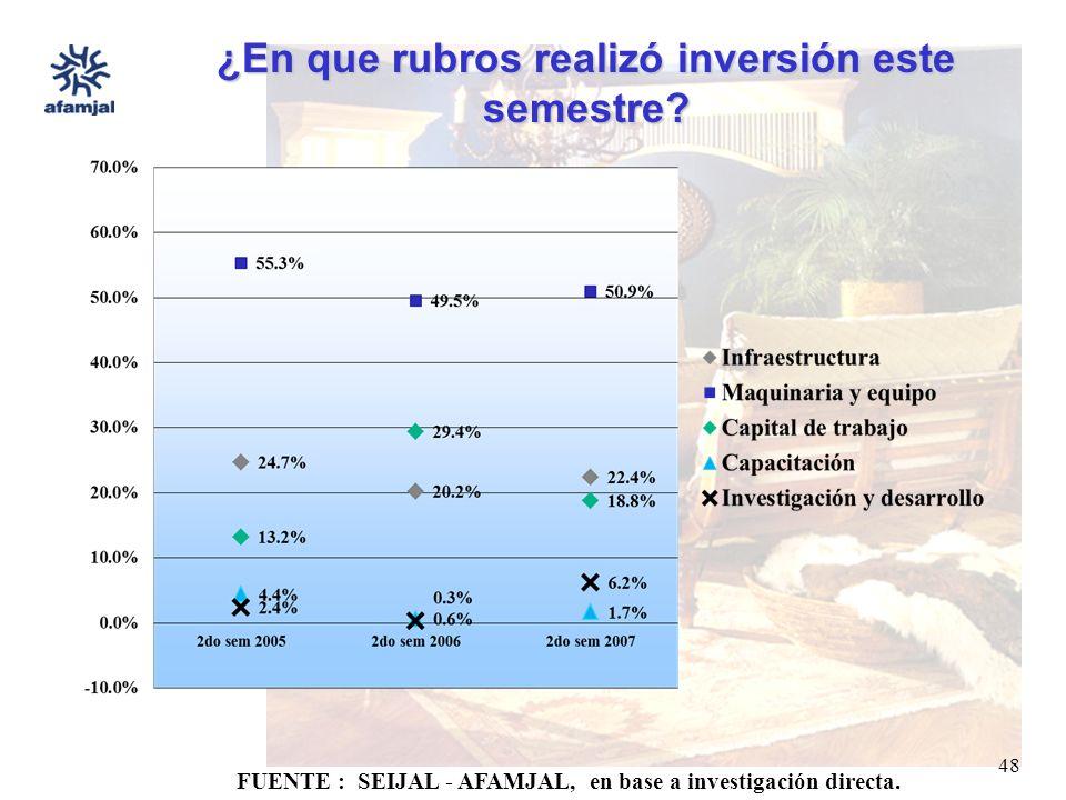 FUENTE : SEIJAL - AFAMJAL, en base a investigación directa. 48 ¿En que rubros realizó inversión este semestre?