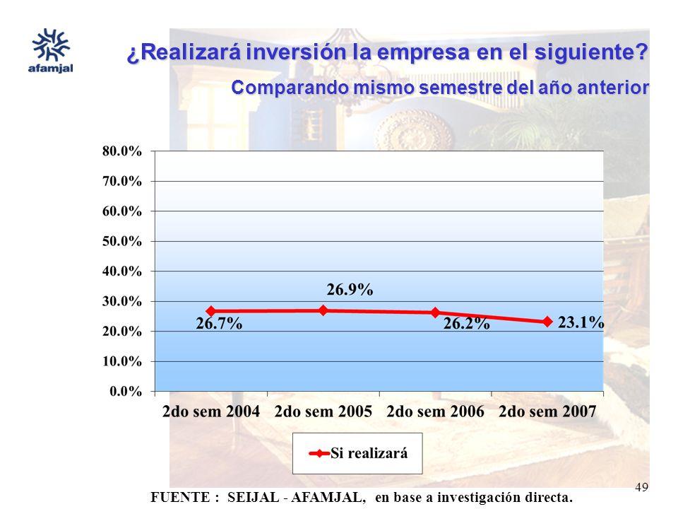 FUENTE : SEIJAL - AFAMJAL, en base a investigación directa. 49 ¿Realizará inversión la empresa en el siguiente? Comparando mismo semestre del año ante
