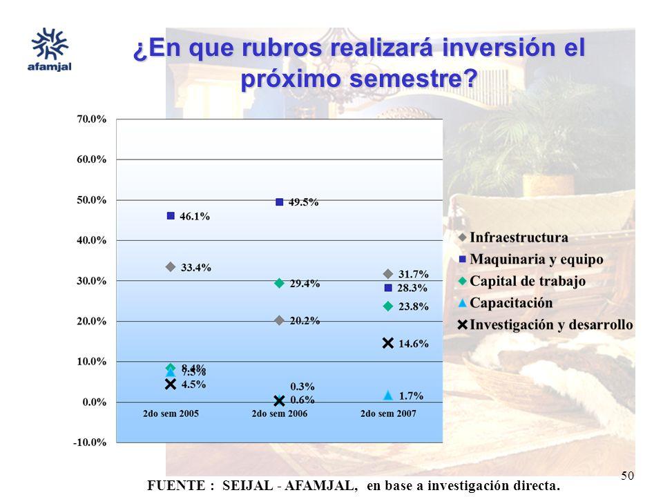 FUENTE : SEIJAL - AFAMJAL, en base a investigación directa. 50 ¿En que rubros realizará inversión el próximo semestre?