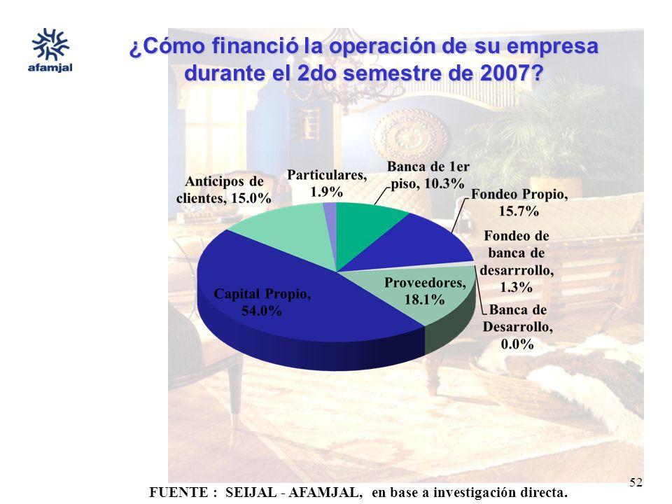 FUENTE : SEIJAL - AFAMJAL, en base a investigación directa. 52 ¿Cómo financió la operación de su empresa durante el 2do semestre de 2007?