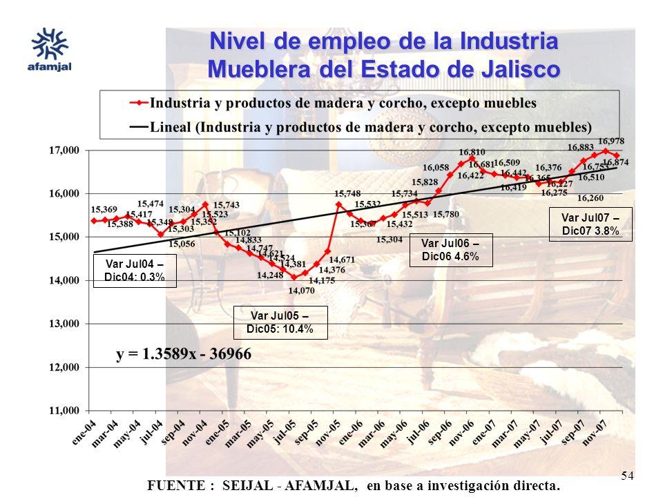 FUENTE : SEIJAL - AFAMJAL, en base a investigación directa. 54 Nivel de empleo de la Industria Mueblera del Estado de Jalisco Var Jul06 – Dic06 4.6% V