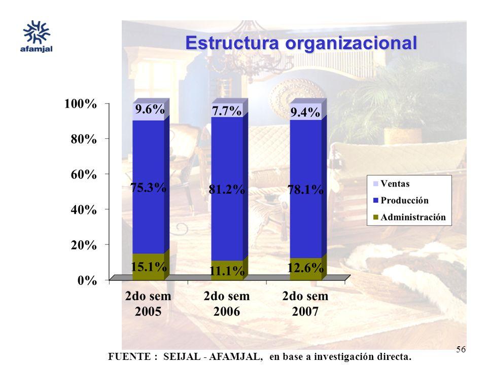 FUENTE : SEIJAL - AFAMJAL, en base a investigación directa. 56 Estructura organizacional