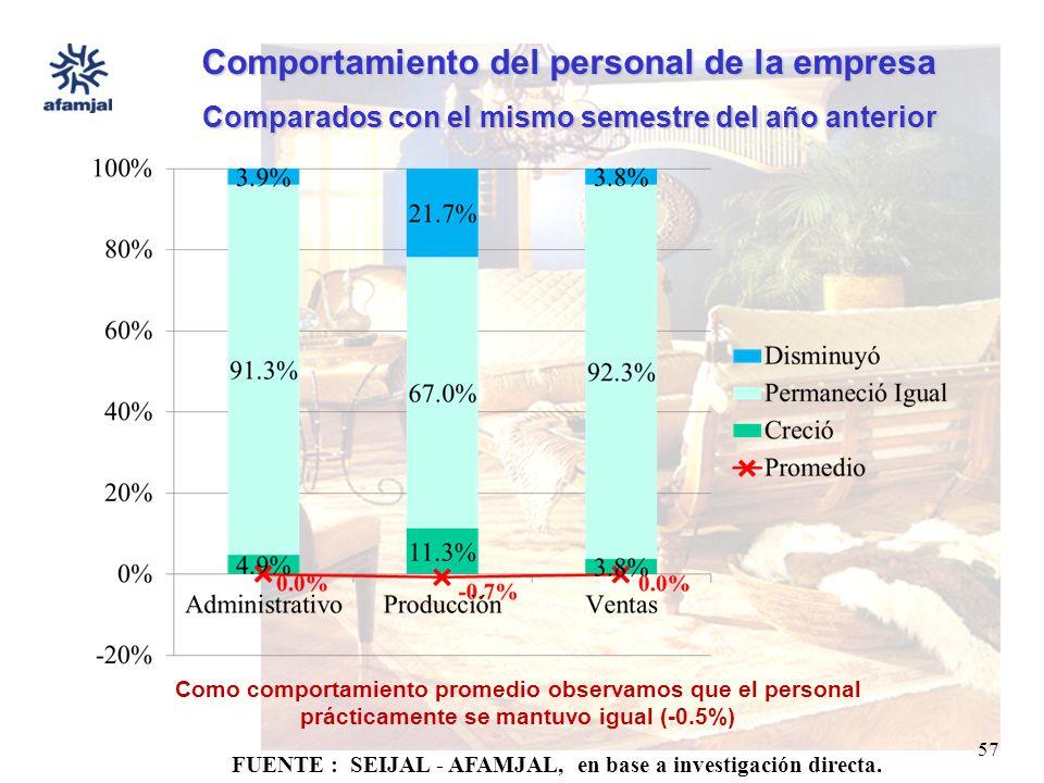 FUENTE : SEIJAL - AFAMJAL, en base a investigación directa. 57 Comportamiento del personal de la empresa Comparados con el mismo semestre del año ante