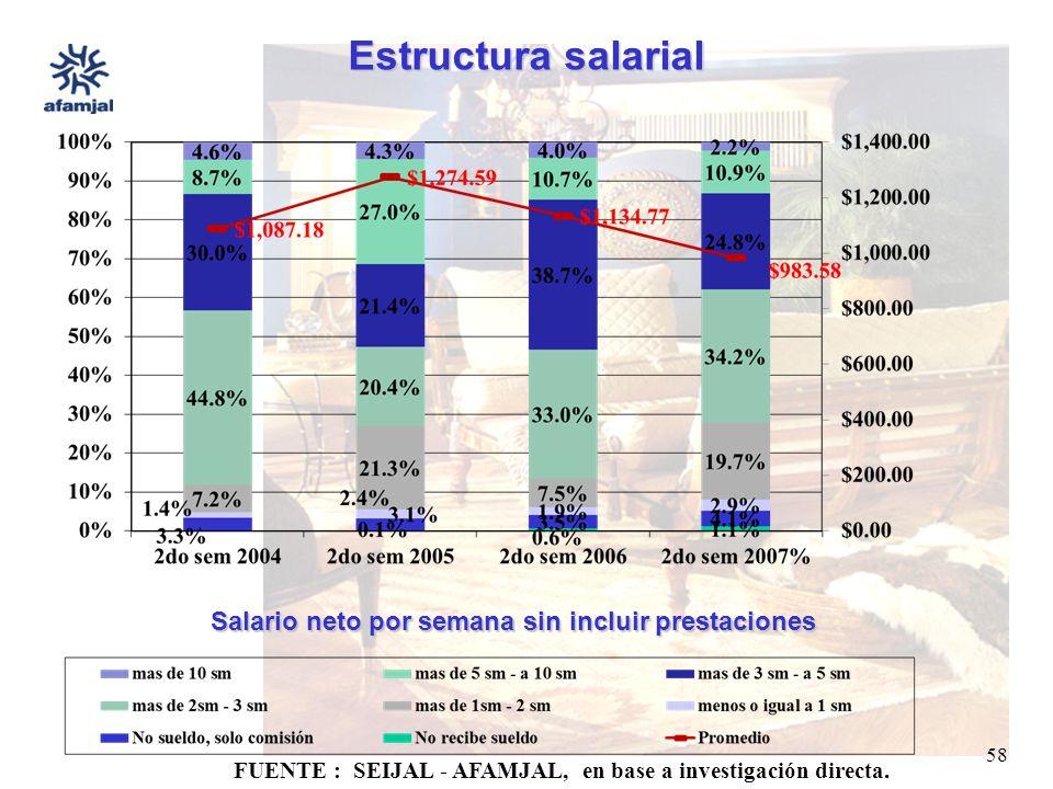 FUENTE : SEIJAL - AFAMJAL, en base a investigación directa. 58 Estructura salarial Salario neto por semana sin incluir prestaciones