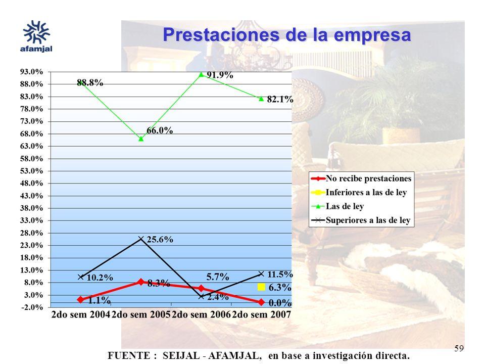 FUENTE : SEIJAL - AFAMJAL, en base a investigación directa. 59 Prestaciones de la empresa