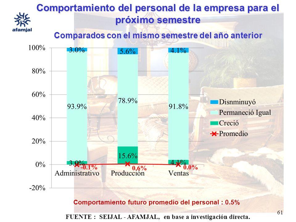 FUENTE : SEIJAL - AFAMJAL, en base a investigación directa. 61 Comportamiento del personal de la empresa para el próximo semestre Comparados con el mi