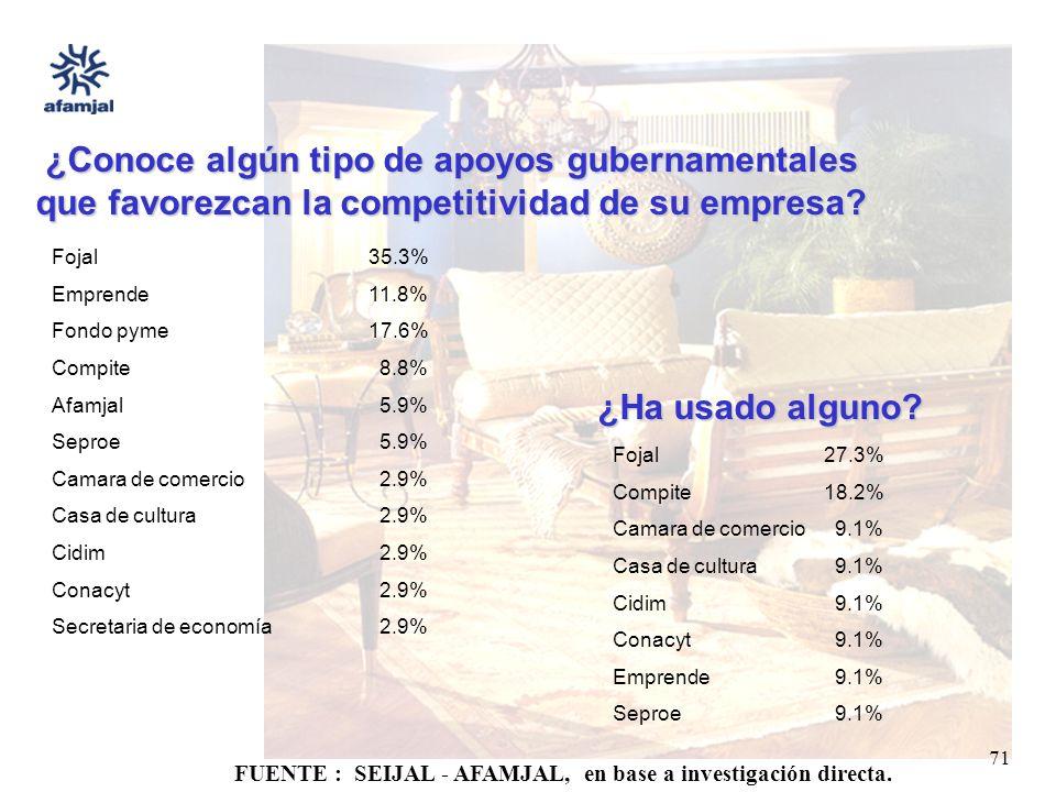 FUENTE : SEIJAL - AFAMJAL, en base a investigación directa. 71 ¿Conoce algún tipo de apoyos gubernamentales que favorezcan la competitividad de su emp