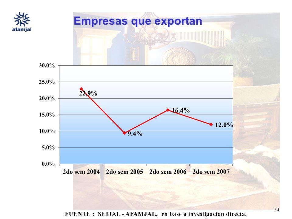 FUENTE : SEIJAL - AFAMJAL, en base a investigación directa. 74 Empresas que exportan
