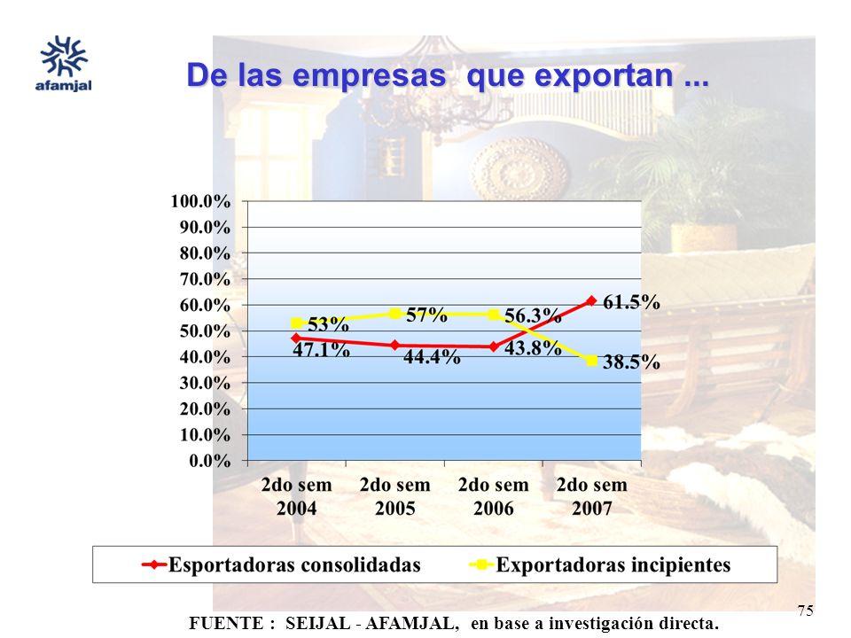 FUENTE : SEIJAL - AFAMJAL, en base a investigación directa. 75 De las empresas que exportan...