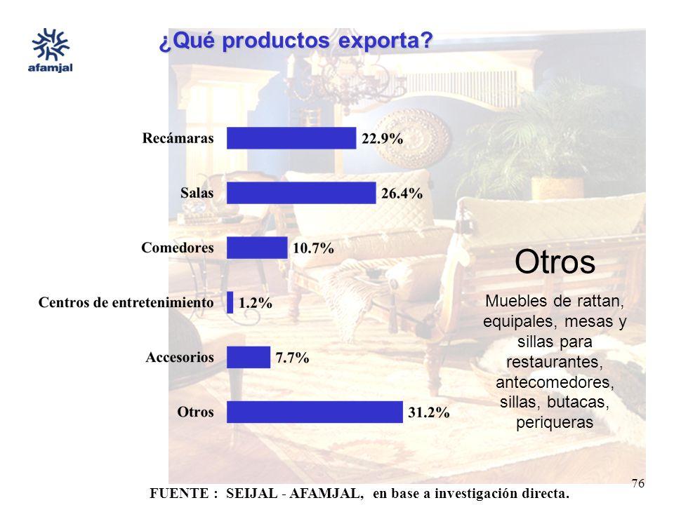 FUENTE : SEIJAL - AFAMJAL, en base a investigación directa. 76 ¿Qué productos exporta? Otros Muebles de rattan, equipales, mesas y sillas para restaur
