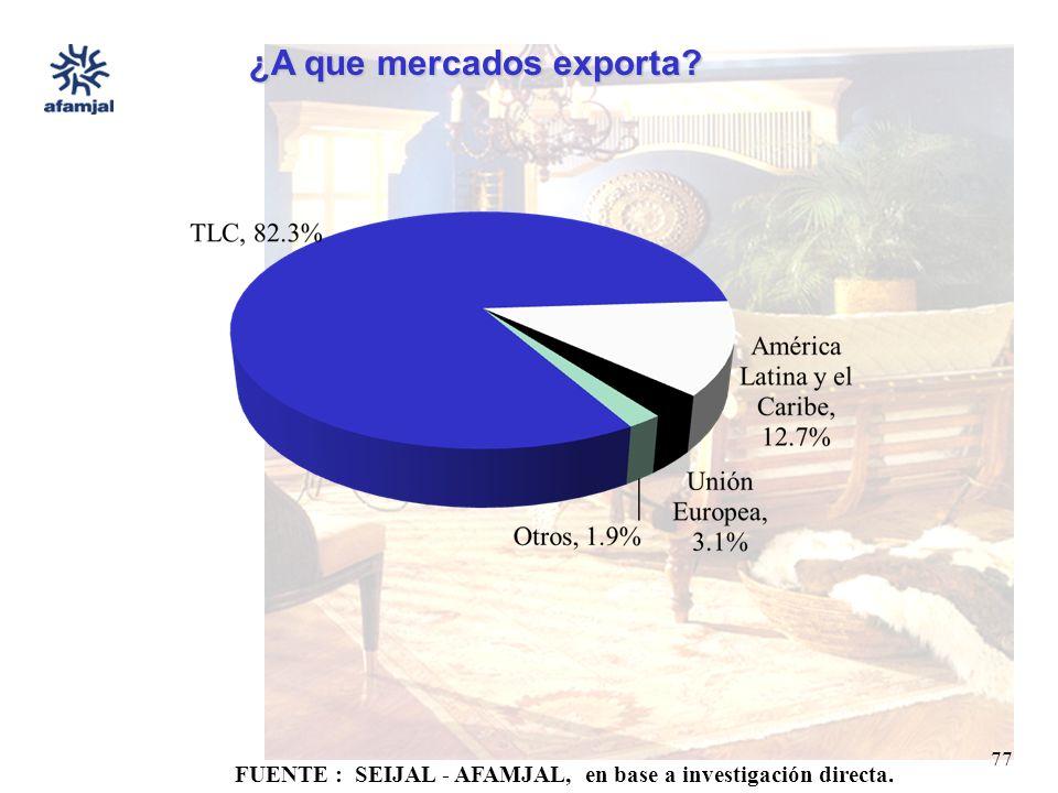 FUENTE : SEIJAL - AFAMJAL, en base a investigación directa. 77 ¿A que mercados exporta?