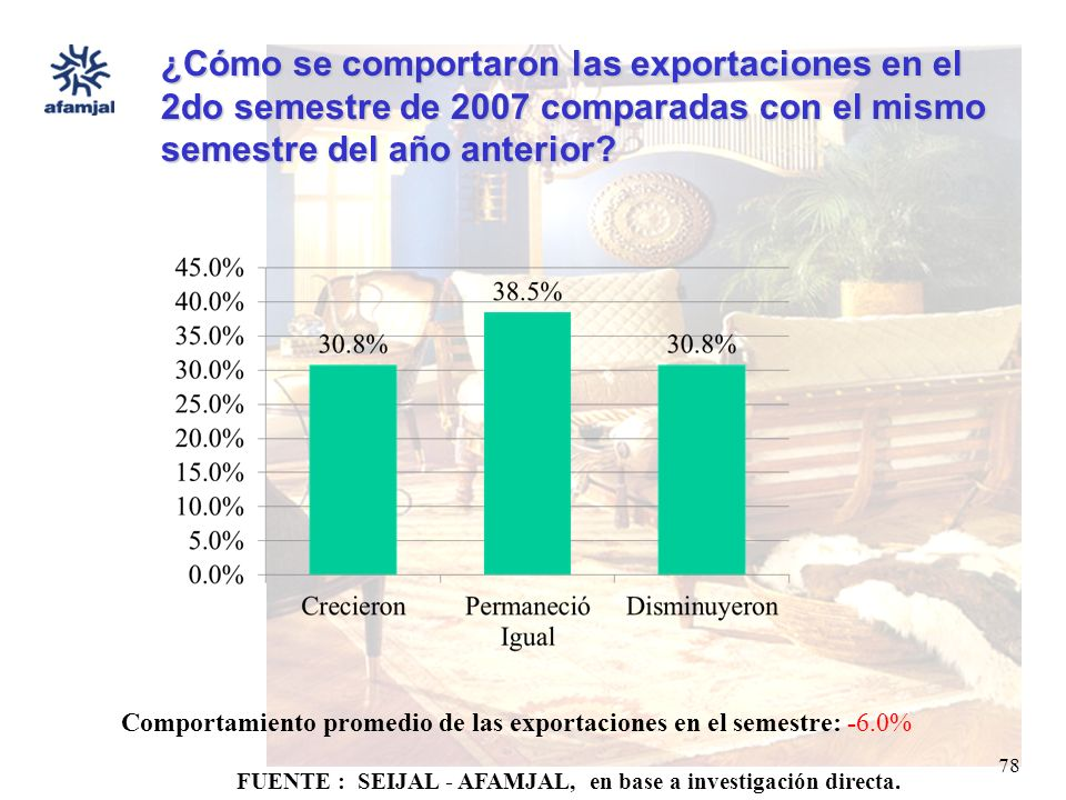 FUENTE : SEIJAL - AFAMJAL, en base a investigación directa. 78 ¿Cómo se comportaron las exportaciones en el 2do semestre de 2007 comparadas con el mis
