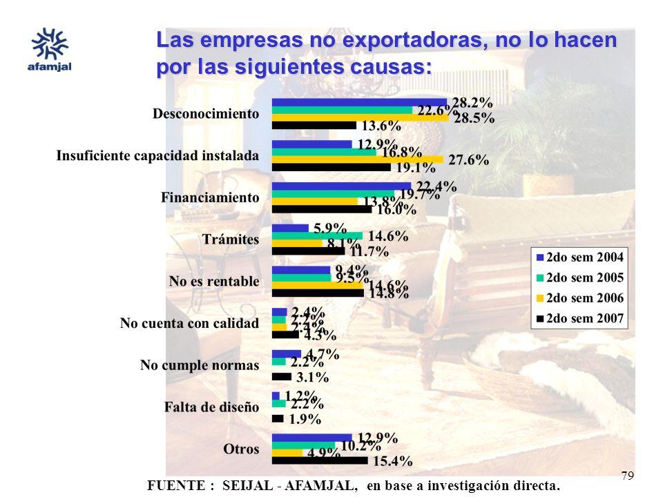 FUENTE : SEIJAL - AFAMJAL, en base a investigación directa. 79 Las empresas no exportadoras, no lo hacen por las siguientes causas: