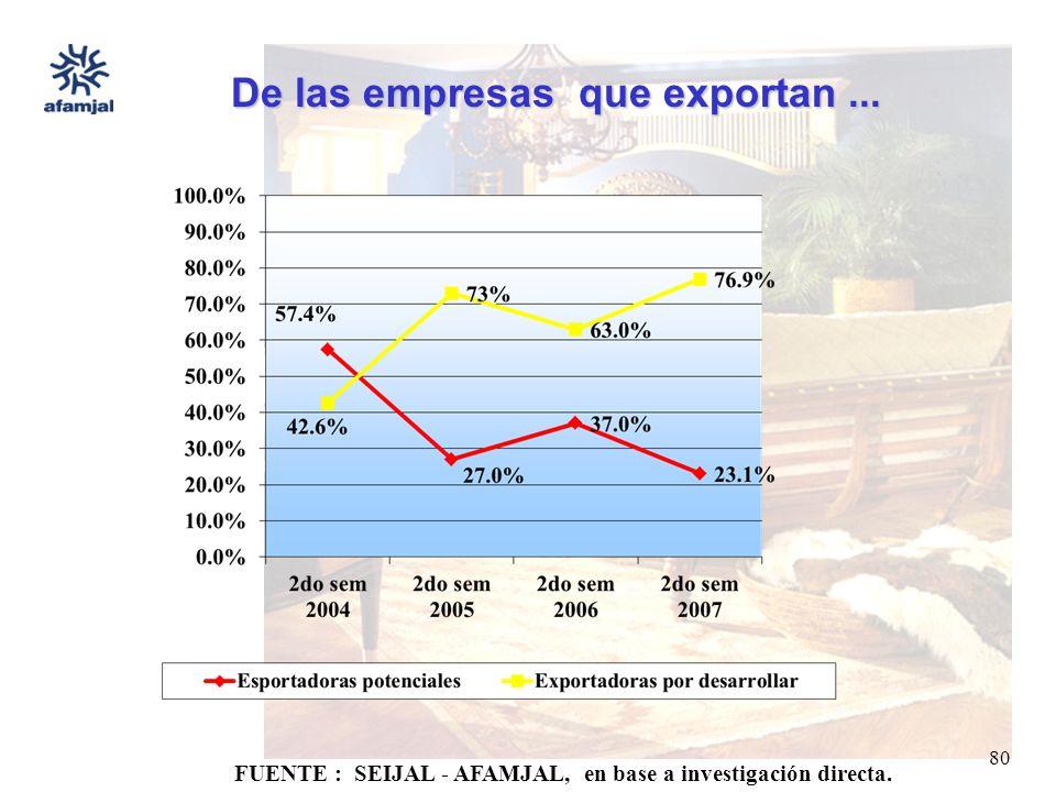 FUENTE : SEIJAL - AFAMJAL, en base a investigación directa. 80 De las empresas que exportan...
