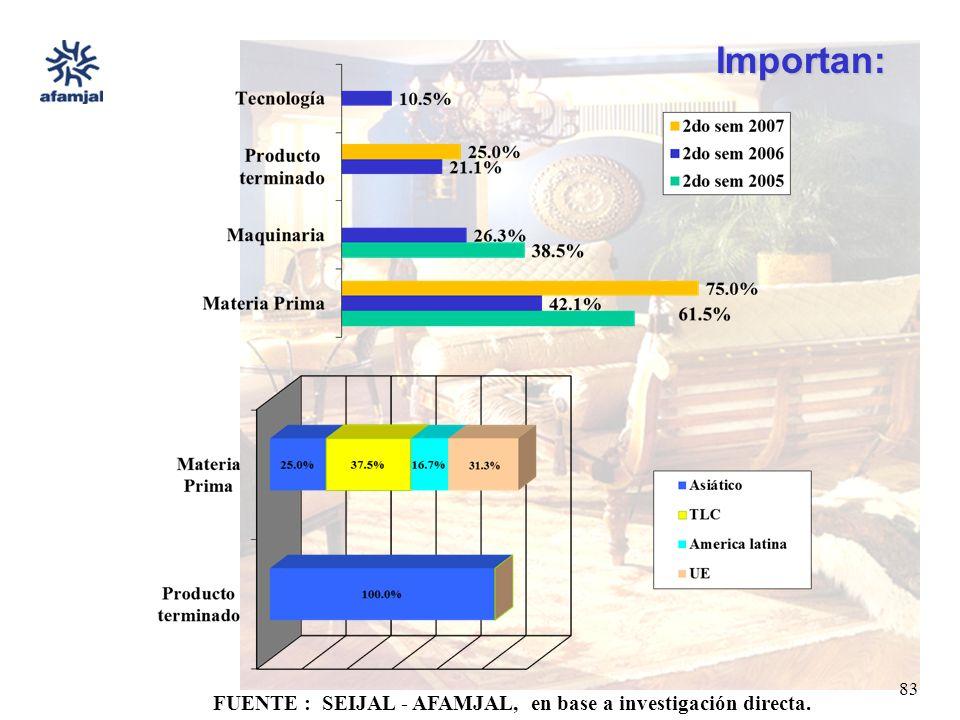 FUENTE : SEIJAL - AFAMJAL, en base a investigación directa. 83 Importan: