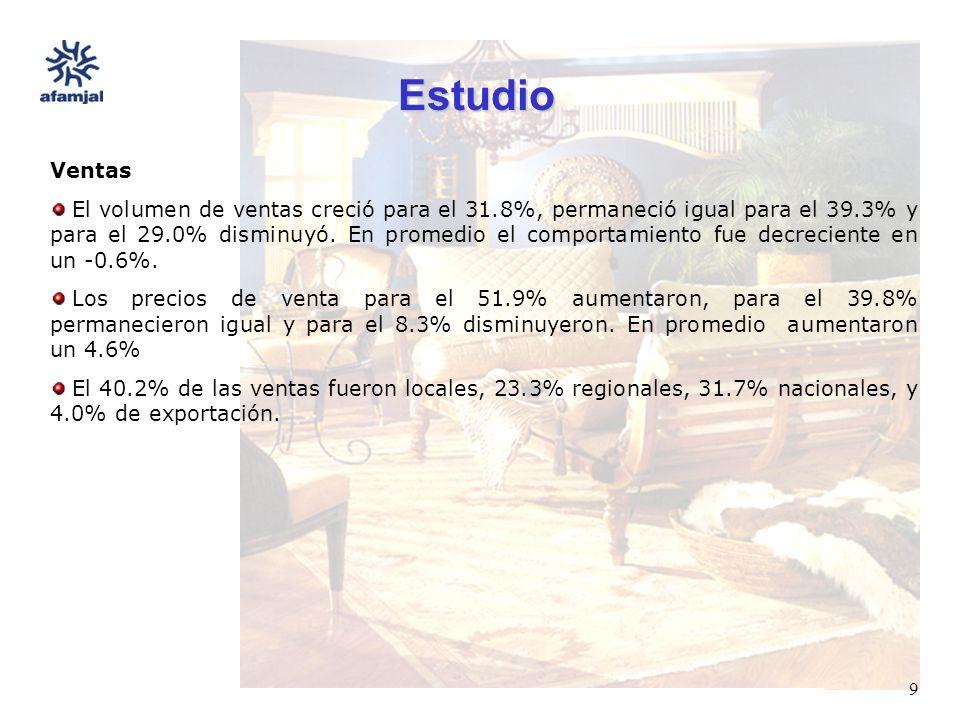FUENTE : SEIJAL - AFAMJAL, en base a investigación directa. 9 Estudio Ventas El volumen de ventas creció para el 31.8%, permaneció igual para el 39.3%