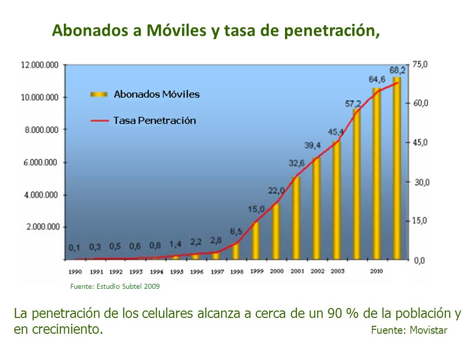 Abonados a Móviles y tasa de penetración, La penetración de los celulares alcanza a cerca de un 90 % de la población y en crecimiento. Fuente: Movista
