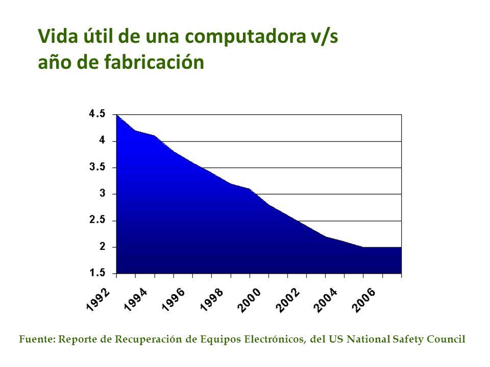 Vida útil de una computadora v/s año de fabricación Fuente: Reporte de Recuperación de Equipos Electrónicos, del US National Safety Council