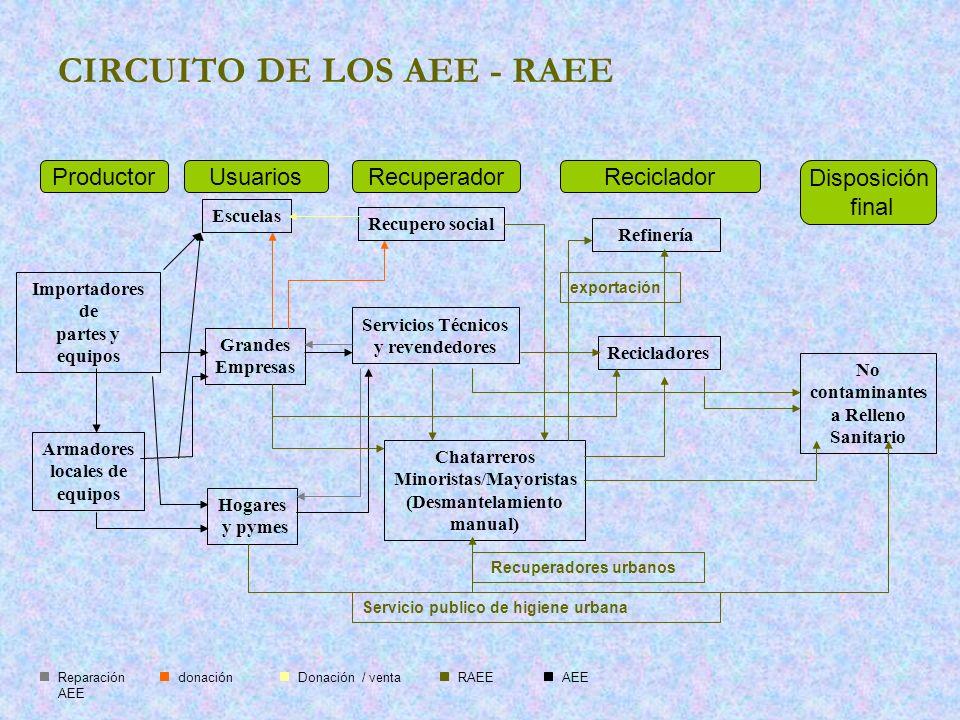 CIRCUITO DE LOS AEE - RAEE Importadores de partes y equipos Armadores locales de equipos Hogares y pymes Grandes Empresas Escuelas Recupero social Ser