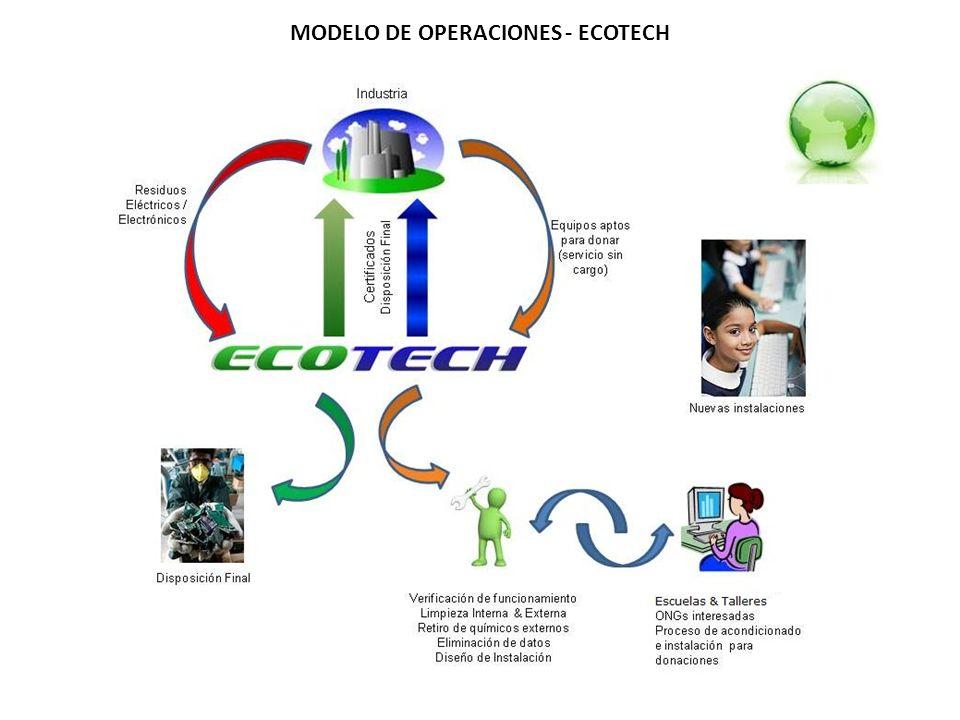 MODELO DE OPERACIONES - ECOTECH