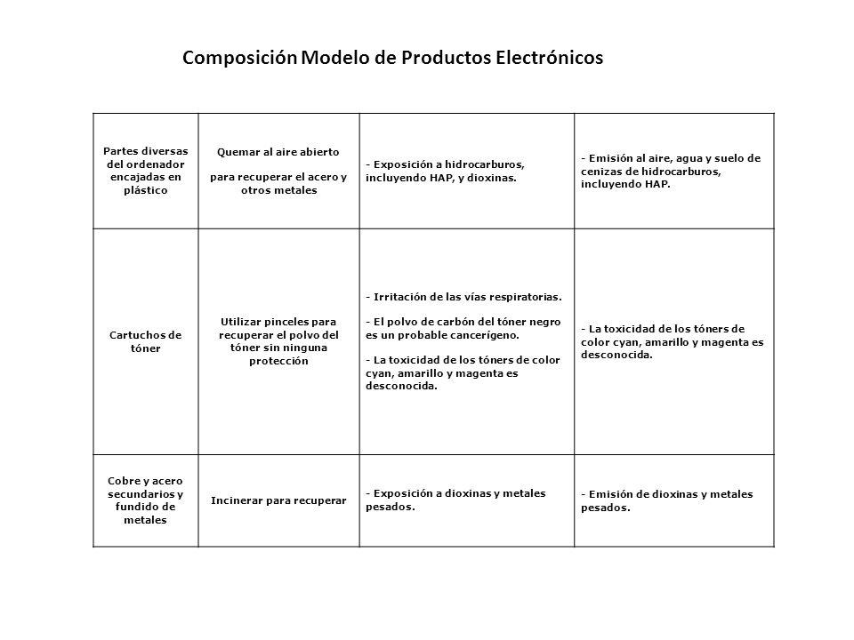 Composición Modelo de Productos Electrónicos Partes diversas del ordenador encajadas en plástico Quemar al aire abierto para recuperar el acero y otro