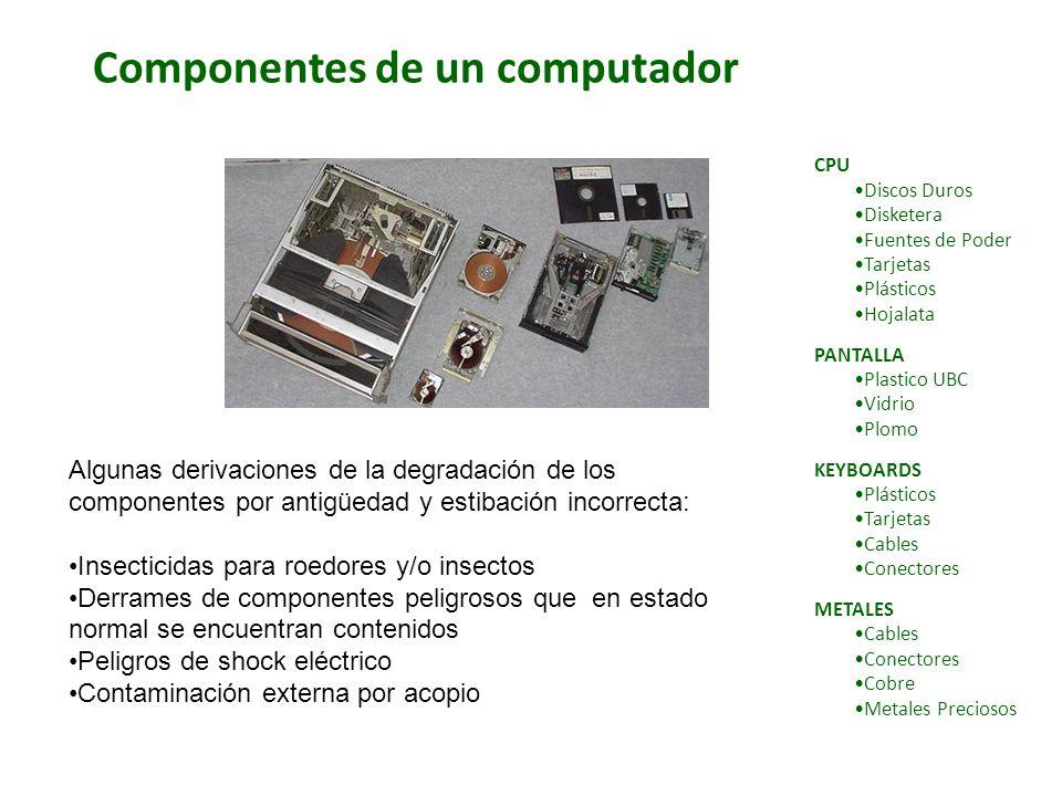 Componentes de un computador CPU Discos Duros Disketera Fuentes de Poder Tarjetas Plásticos Hojalata PANTALLA Plastico UBC Vidrio Plomo KEYBOARDS Plás