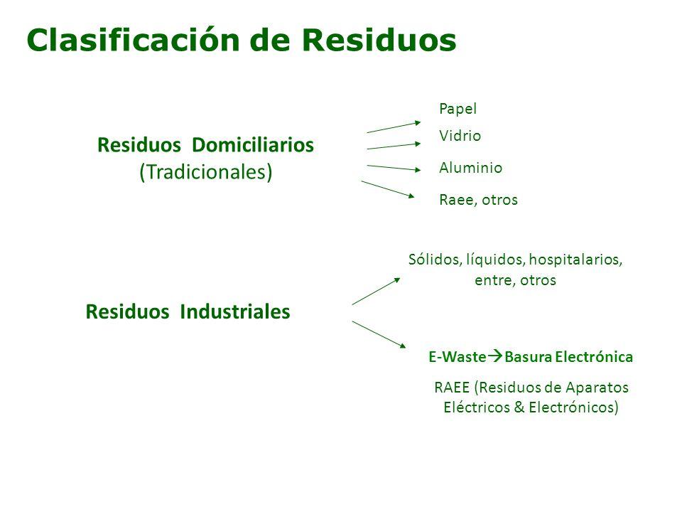 Clasificación de Residuos Residuos Industriales Sólidos, líquidos, hospitalarios, entre, otros E-Waste Basura Electrónica RAEE (Residuos de Aparatos E