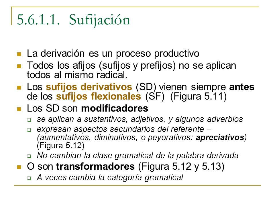 5.6.1.1. Sufijación La derivación es un proceso productivo Todos los afijos (sufijos y prefijos) no se aplican todos al mismo radical. Los sufijos der