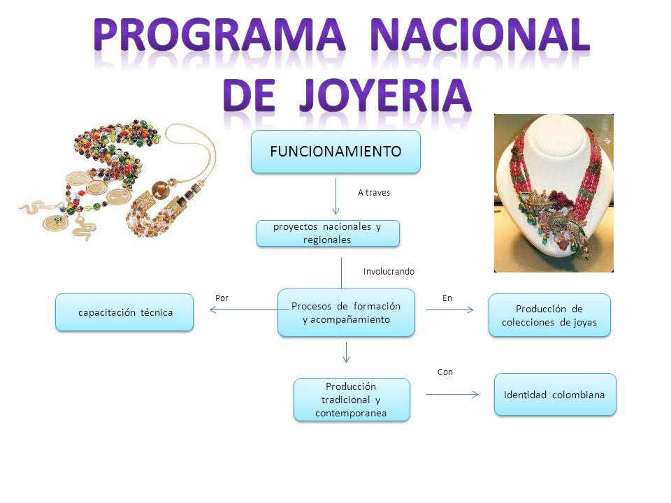 FUNCIONAMIENTO A traves proyectos nacionales y regionales Involucrando Procesos de formación y acompañamiento En Producción de colecciones de joyas ca