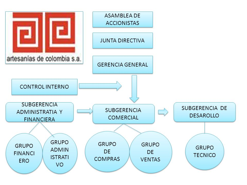 ASAMBLEA DE ACCIONISTAS JUNTA DIRECTIVA GERENCIA GENERAL CONTROL INTERNO SUBGERENCIA ADMINISTRATIA Y FINANCIERA SUBGERENCIA COMERCIAL SUBGERENCIA DE D