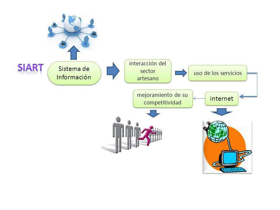 Sistema de Información interacción del sector artesano uso de los servicios internet mejoramiento de su competitividad