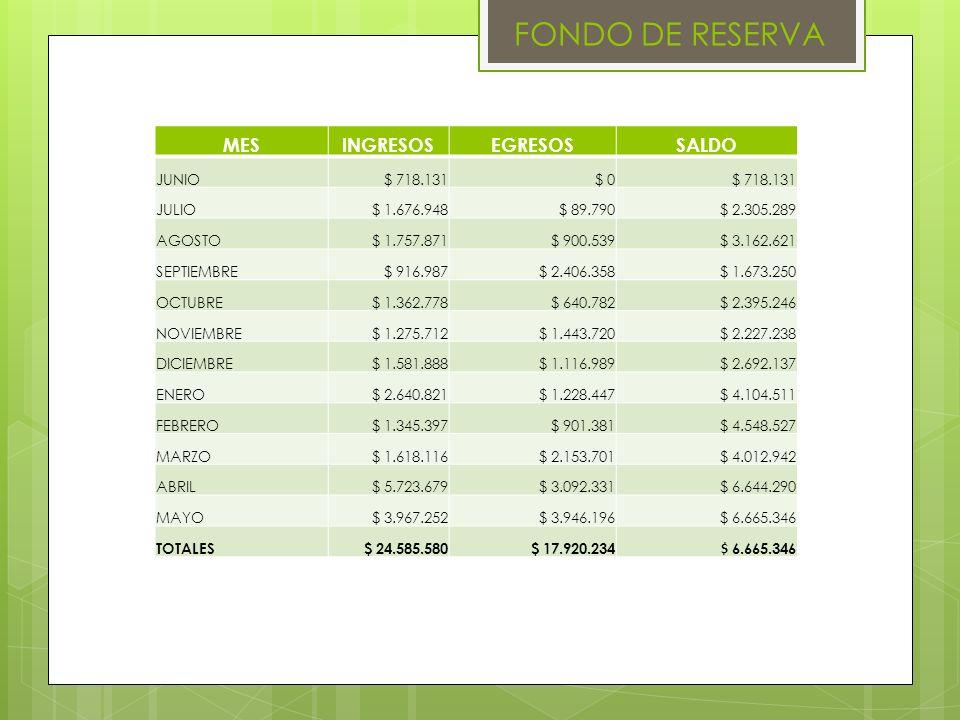 FONDO DE RESERVA MESINGRESOSEGRESOSSALDO JUNIO$ 718.131$ 0$ 718.131 JULIO$ 1.676.948$ 89.790$ 2.305.289 AGOSTO$ 1.757.871$ 900.539$ 3.162.621 SEPTIEMB