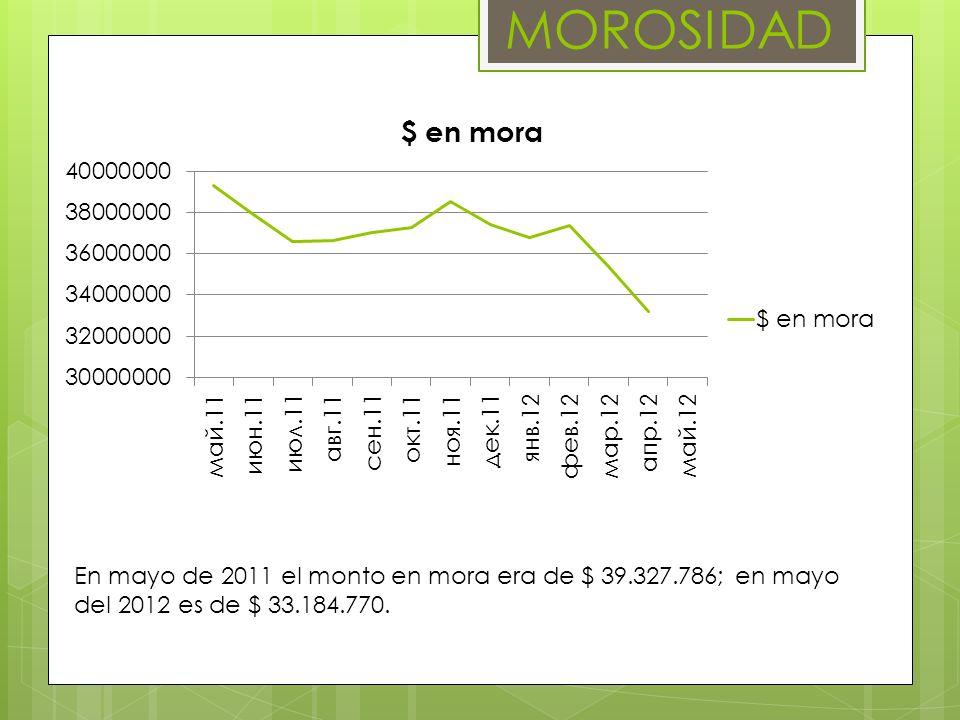 MOROSIDAD En mayo de 2011 el monto en mora era de $ 39.327.786; en mayo del 2012 es de $ 33.184.770.