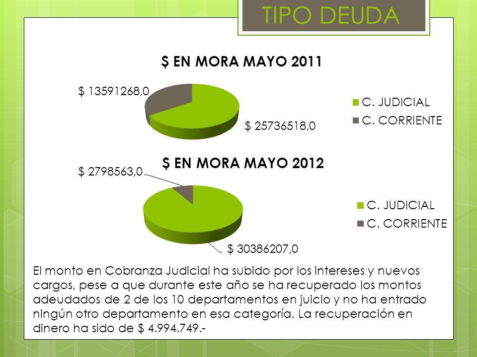 TIPO DEUDA El monto en Cobranza Judicial ha subido por los intereses y nuevos cargos, pese a que durante este año se ha recuperado los montos adeudados de 2 de los 10 departamentos en juicio y no ha entrado ningún otro departamento en esa categoría.