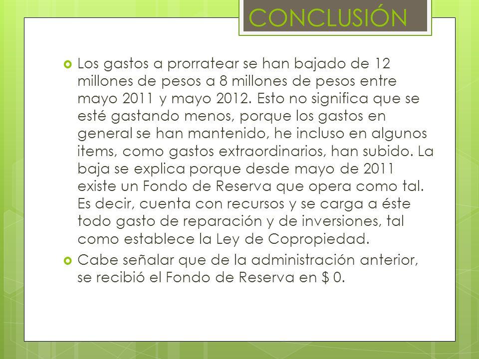 CONCLUSIÓN Los gastos a prorratear se han bajado de 12 millones de pesos a 8 millones de pesos entre mayo 2011 y mayo 2012. Esto no significa que se e