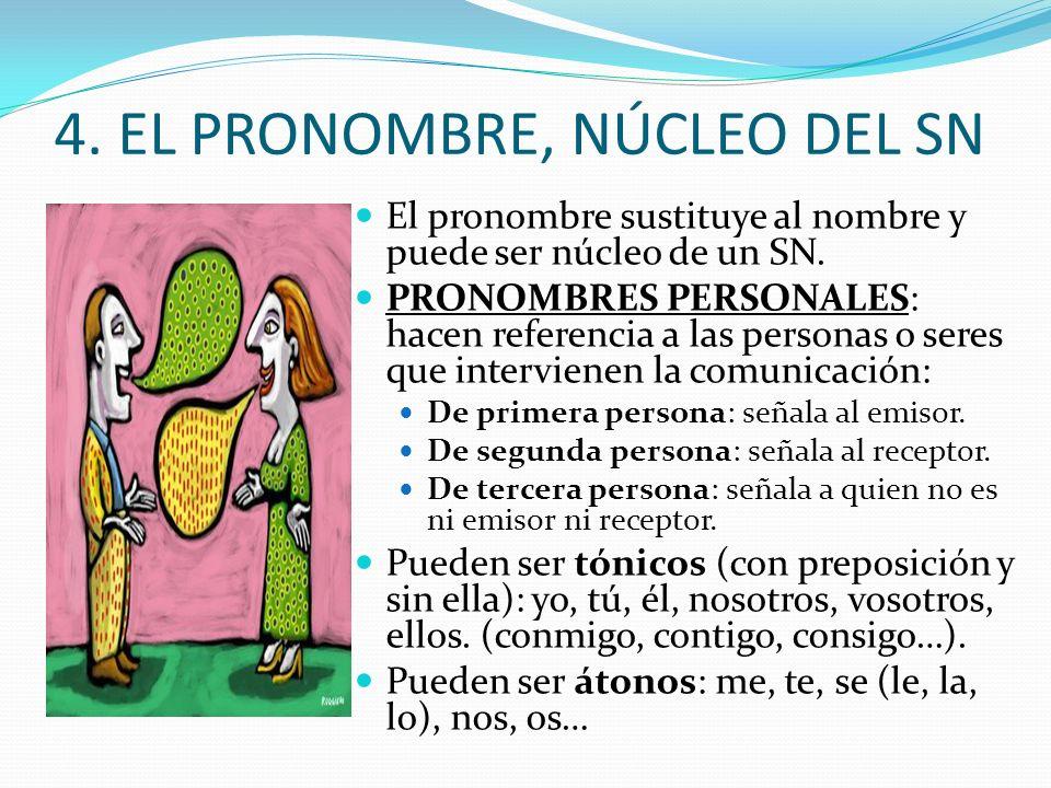 4.EL PRONOMBRE, NÚCLEO DEL SN El pronombre sustituye al nombre y puede ser núcleo de un SN.