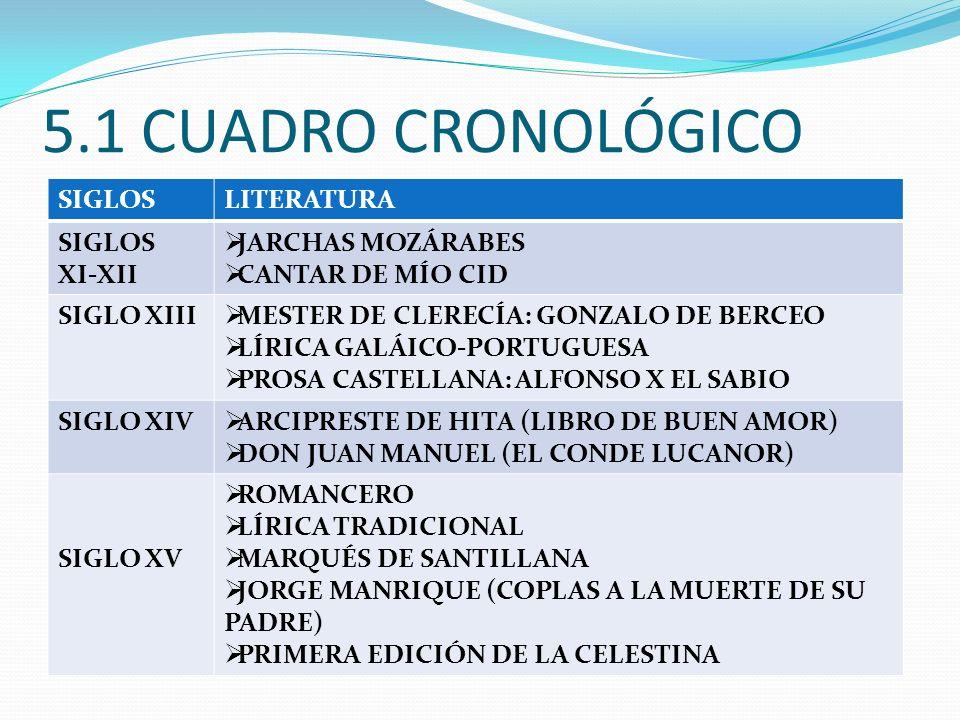 5.1 CUADRO CRONOLÓGICO SIGLOSLITERATURA SIGLOS XI-XII JARCHAS MOZÁRABES CANTAR DE MÍO CID SIGLO XIII MESTER DE CLERECÍA: GONZALO DE BERCEO LÍRICA GALÁICO-PORTUGUESA PROSA CASTELLANA: ALFONSO X EL SABIO SIGLO XIV ARCIPRESTE DE HITA (LIBRO DE BUEN AMOR) DON JUAN MANUEL (EL CONDE LUCANOR) SIGLO XV ROMANCERO LÍRICA TRADICIONAL MARQUÉS DE SANTILLANA JORGE MANRIQUE (COPLAS A LA MUERTE DE SU PADRE) PRIMERA EDICIÓN DE LA CELESTINA