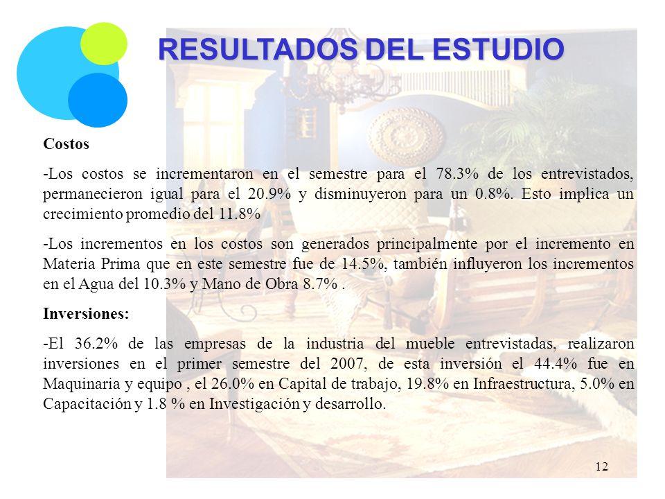 RESULTADOS DEL ESTUDIO Costos -Los costos se incrementaron en el semestre para el 78.3% de los entrevistados, permanecieron igual para el 20.9% y disminuyeron para un 0.8%.