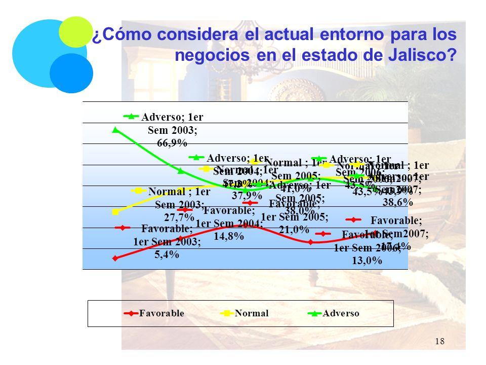¿Cómo considera el actual entorno para los negocios en el estado de Jalisco 18