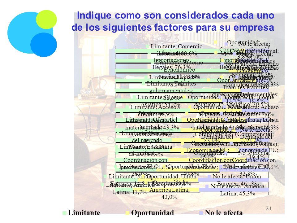 Indique como son considerados cada uno de los siguientes factores para su empresa 21