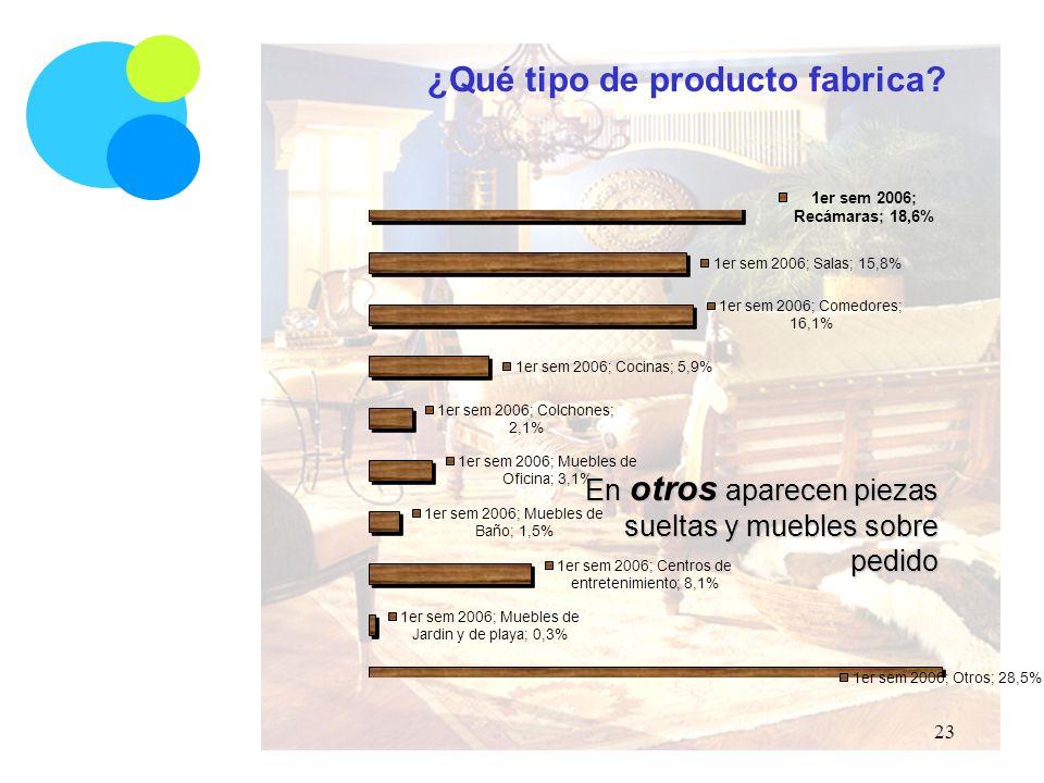 ¿Qué tipo de producto fabrica En otros aparecen piezas sueltas y muebles sobre pedido 23