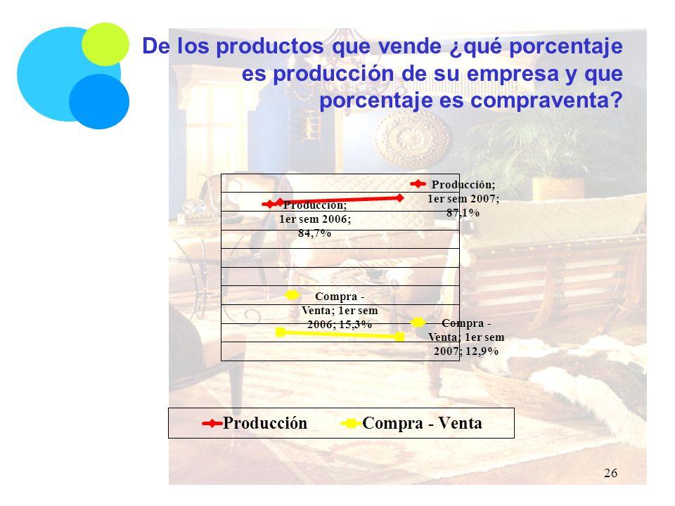 De los productos que vende ¿qué porcentaje es producción de su empresa y que porcentaje es compraventa.