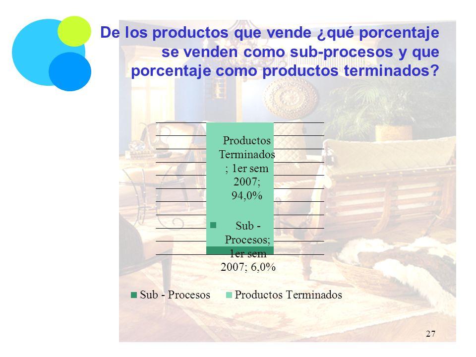 De los productos que vende ¿qué porcentaje se venden como sub-procesos y que porcentaje como productos terminados.